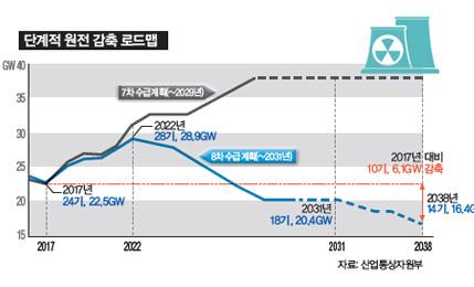 """원전 단계적 감축… 2082년 완전히 멈춰 최대 전력 시 예비율 34%, """"수급 문제 없다"""""""