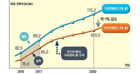 원전·석탄화력 단계적 감축 재생에너지 확대 등 에너지전환 추진