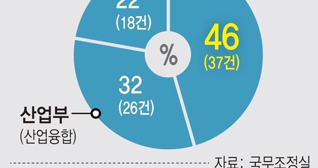 6개월 동안 혁신금융서비스 53건 '봇물'