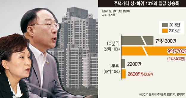 집값과 전면전… 대출·세제·분양가 규제 총동원