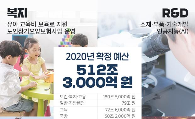 2020년 확정 예산