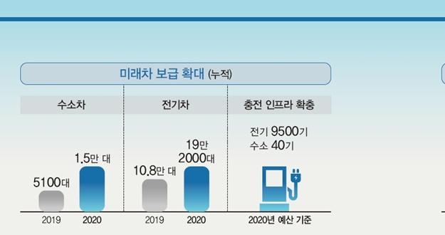 친환경 녹색 일자리 1만 9000개 창출