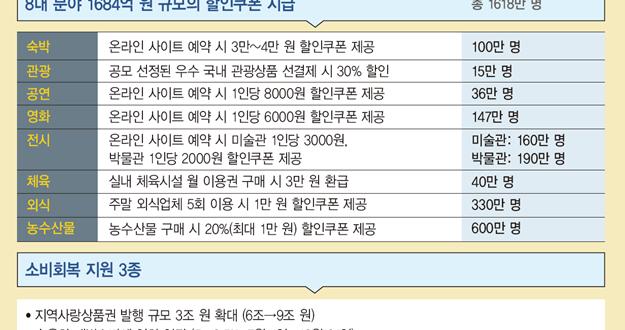 한국판 뉴딜로 '선도형 경제' 이끌고 소비·투자 진작 내수 활성화 꾀한다