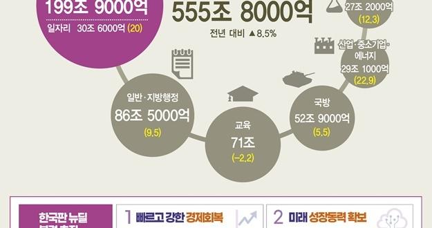555.8조… '코로나 극복, 선도국가' 위한 확장·혁신적 재정