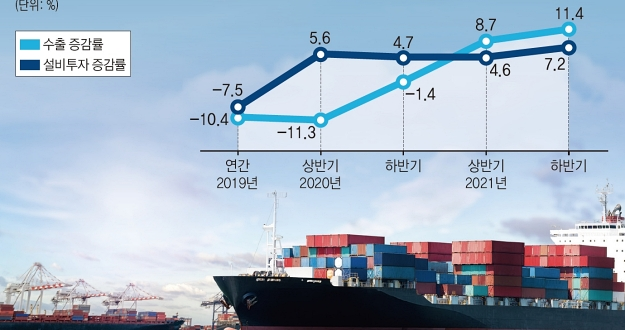 탄탄한 수출 경쟁력→실물지표 개선→기업·소비 심리 회복 한국 경제 '이유 있는 반등'