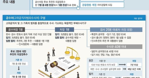검찰·경찰·국정원 3대 권력기관 개혁 '잰걸음'