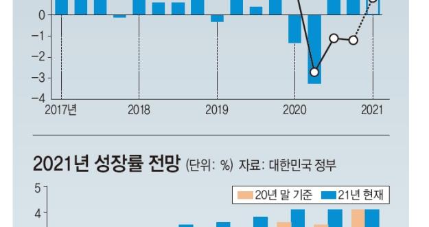 """국제기구들 우리나라 성장률 """"높여, 높여"""""""