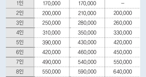 """""""9월 6일부터 상생 국민지원금 신청하세요"""" 4인가구 외벌이 건보료 31만 원 지급 대상"""