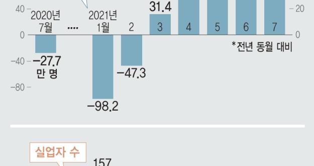취업자 5개월 연속 증가, '코로나19 이전으로'