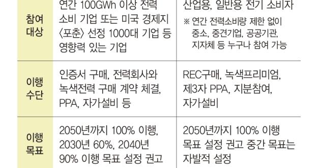 SK텔레콤 등 9개사 글로벌 RE100 참여