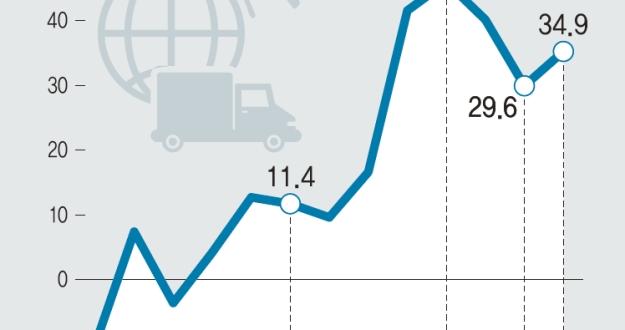 8월 수출 역대 최고… 1~8월은 최단 4000억달러 돌파
