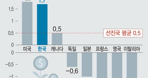 """""""적극재정 효과""""… 국제기구, 한국 성장률 일제히 올려"""