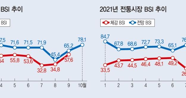 """소상공인 체감 경기 대폭 개선 """"국민지원금 효과"""""""